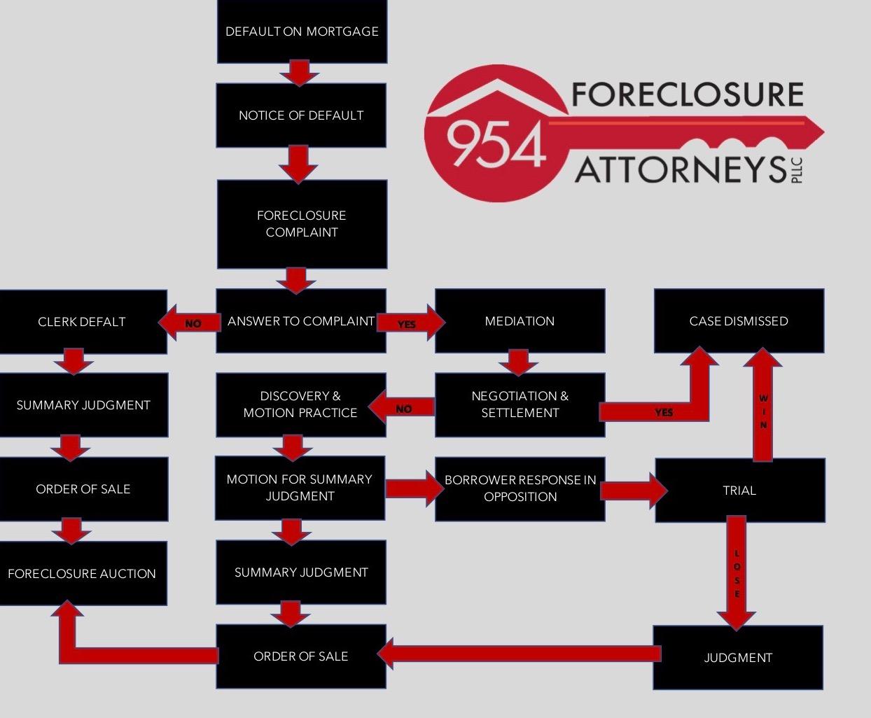 Florida Foreclosure Process